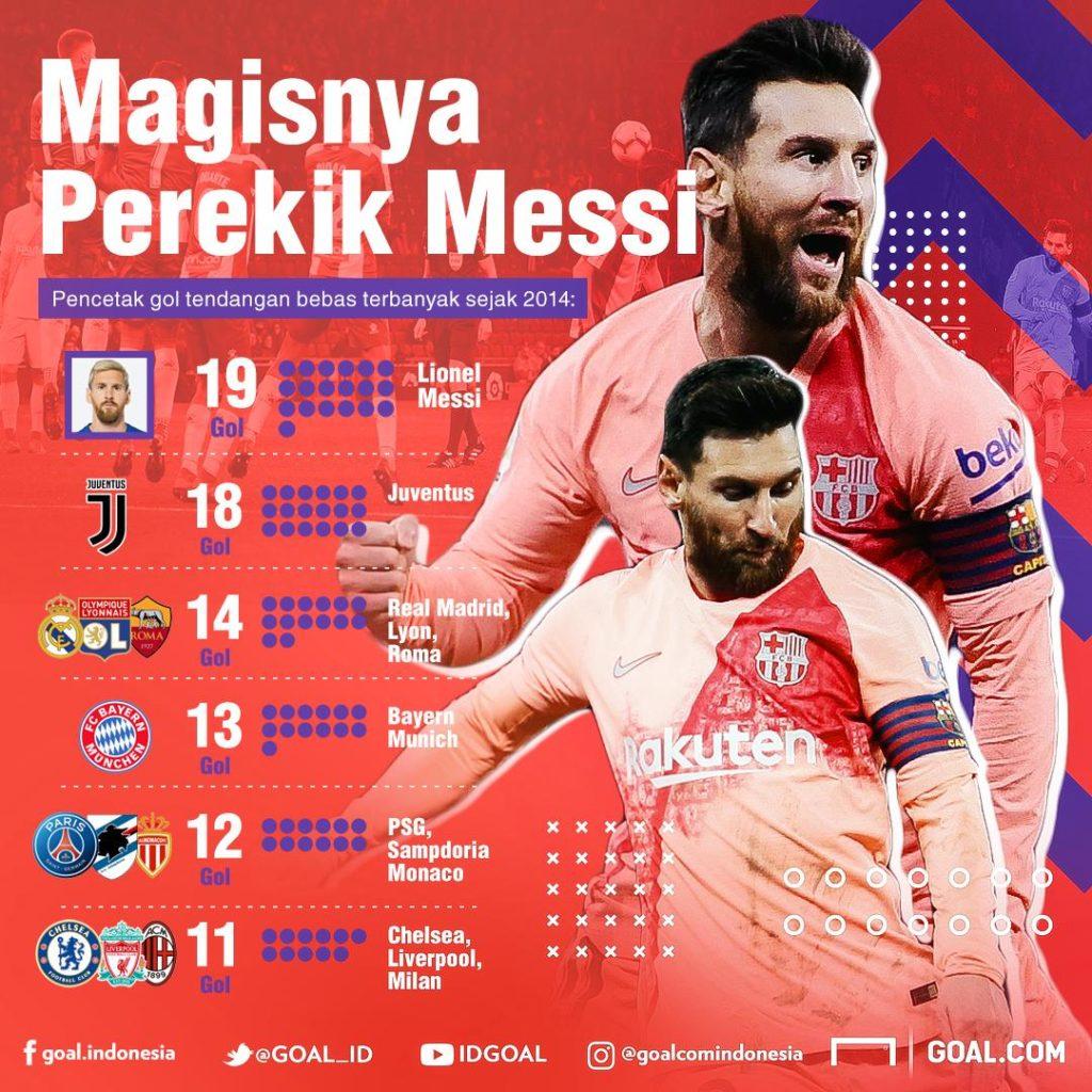 Sensasi Tendangan Bebas Lionel Messi
